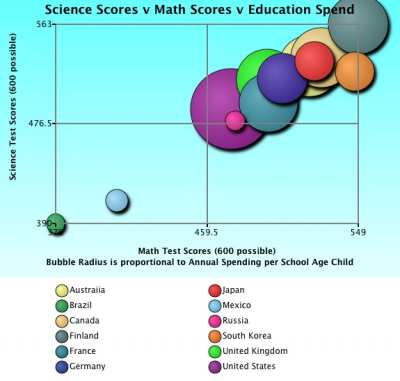 Science Scores v Math Scores v Education Spending 12 countries bubble chart