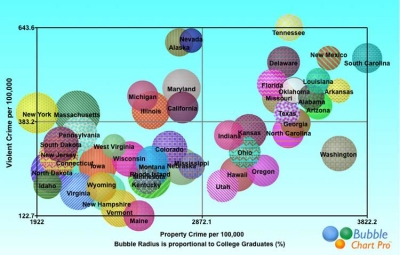 Relationship Between Crime and Education in the United States Bubble Chart