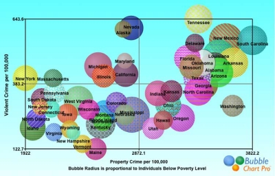 Relationship Between Crime and Poverty in the United States Bubble Chart