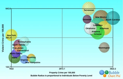 The Safest and Most Dangerous States Versus Poverty Bubble Chart