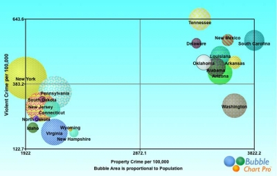The Safest and Most Dangerous States Bubble Chart