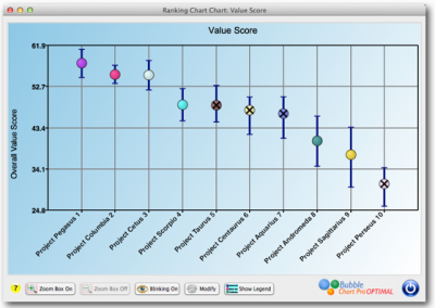 Project portfolio ranked by Value Score with