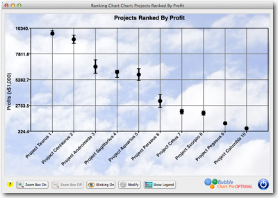 Project portfolio ranked by Profit with