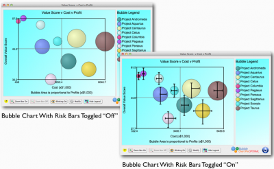 Bubble Chart with Risk Bars Toggled on and Off