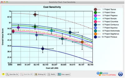 Project portfolio sensitivity chart showing project risk or uncertainty.