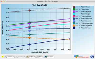The Project Portfolio Weight Sensitivity charts in let you see what happens to project value scores as a weight changes.