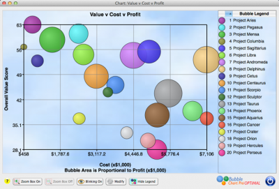 A traditional project portfolio bubble chart with axes on the left side and bottom of the chart.