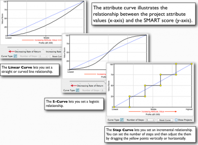 New SMART Project Prioritization Curves including linear, S-curve and step curve