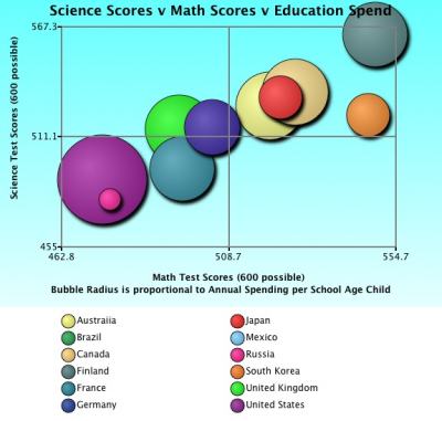 Test Scores vs. Annual Education Spending Bubble Chart