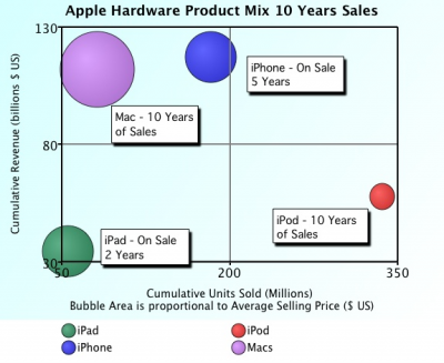 Bubble Chart of Apple's Hardware Product Mix