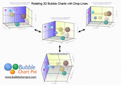 Challenges of Exploring Your Data In 3D Bubble Charts