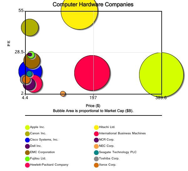 Comparison of Computer Hardware Companies