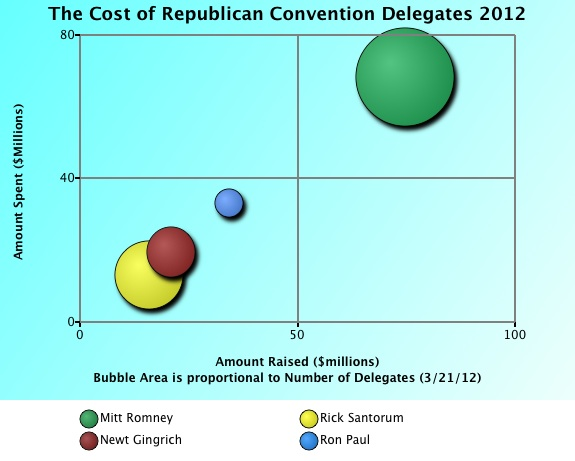 The Cost of Republican Presidential Delegates Bubble Chart