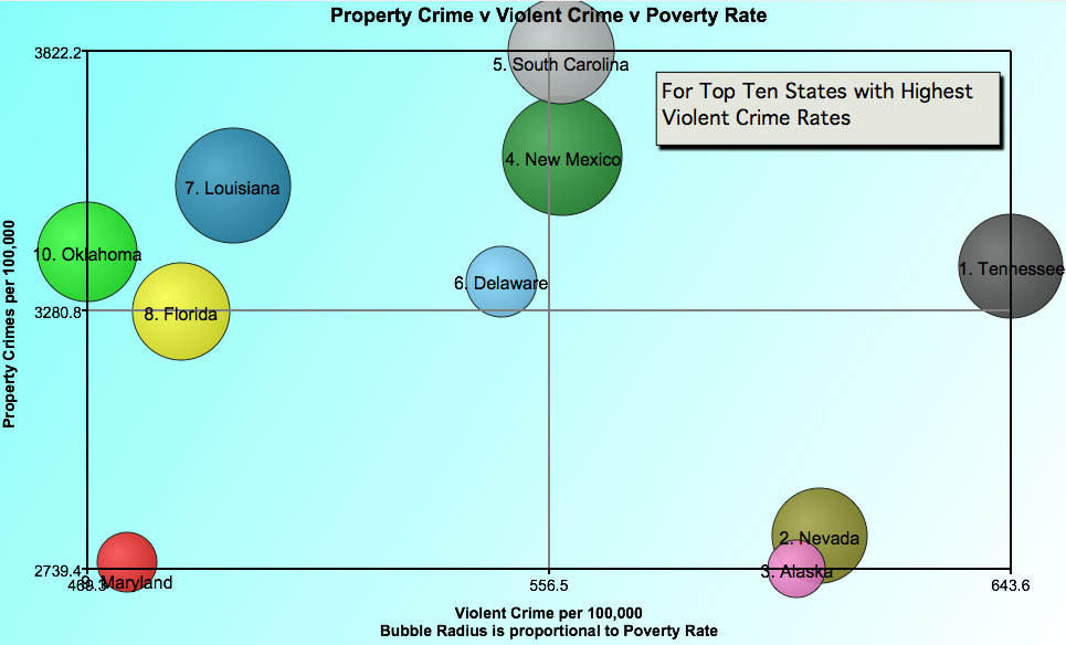 A Look at Crime, Poverty, and Education in Bubble Charts